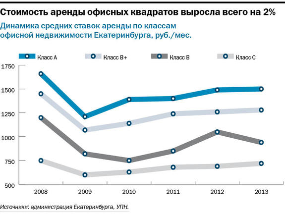 Рейтинг бизнес-центров Екатеринбурга 2015 12