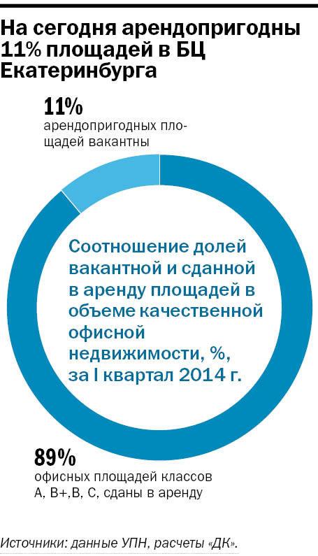 Рейтинг бизнес-центров Екатеринбурга 2015 13