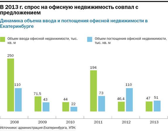 Рейтинг бизнес-центров Екатеринбурга 2015 14