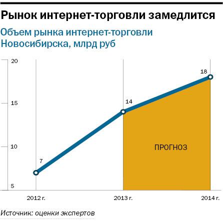Рейтинг интернет-магазинов в Новосибирске 3
