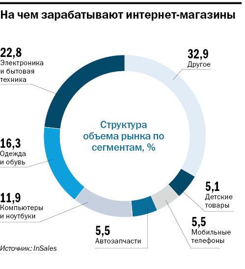Рейтинг интернет-магазинов в Новосибирске 1