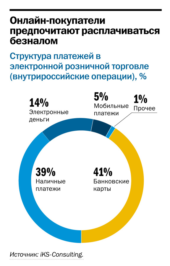 Рейтинг он-лайн магазинов в Ростове-на-Дону 3