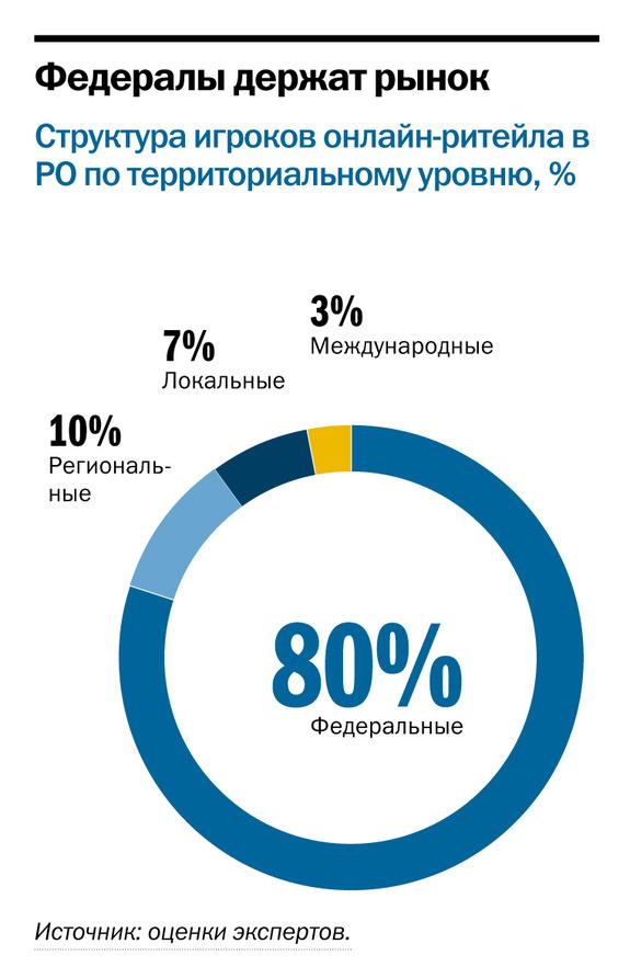 Рейтинг он-лайн магазинов в Ростове-на-Дону 2
