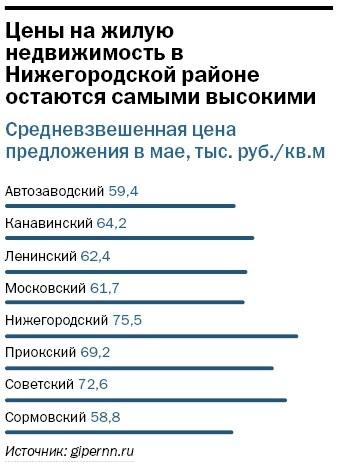 Рейтинг агентств недвижимости Н. Новгорода 15