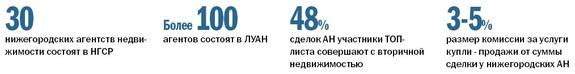 Рейтинг агентств недвижимости Н. Новгорода 14