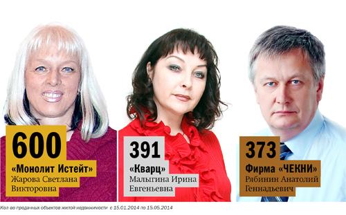 Рейтинг агентств недвижимости Н. Новгорода 17