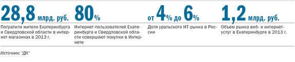 Рейтинг порталов Екатеринбурга 1