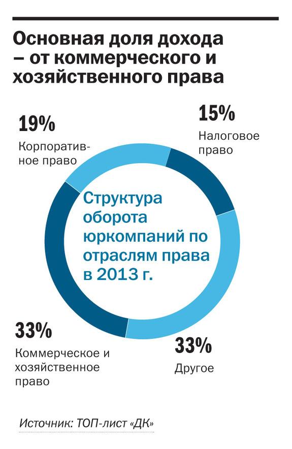 Рейтинг юридических компаний Красноярска 2