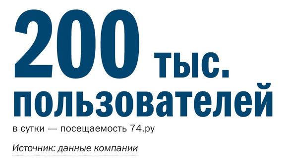Рейтинг порталов Челябинска 1