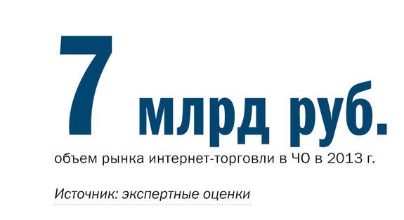 Рейтинг порталов Челябинска 3