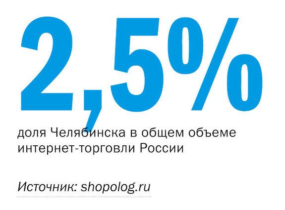 Рейтинг порталов Челябинска 4