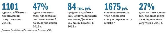 Рейтинг юридических компаний  38