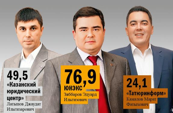 Рейтинг юридических компаний Казани 1