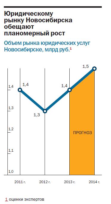 Рейтинг юридических компаний Новосибирска 17