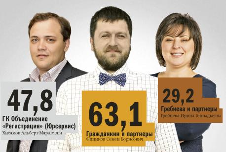 Рейтинг юридических компаний Новосибирска 16