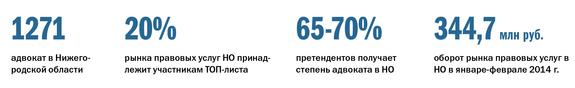 Рейтинг правовых компаний Нижнего Новгорода 8