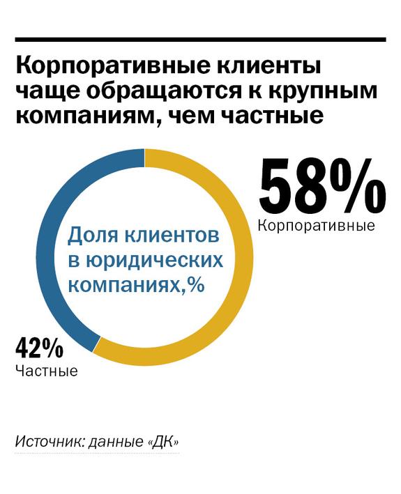 Рейтинг правовых компаний Нижнего Новгорода 9