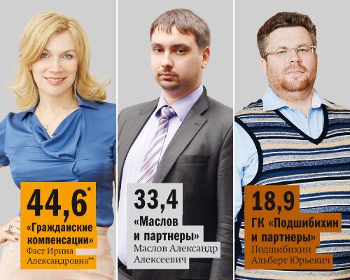 Рейтинг правовых компаний Нижнего Новгорода 11