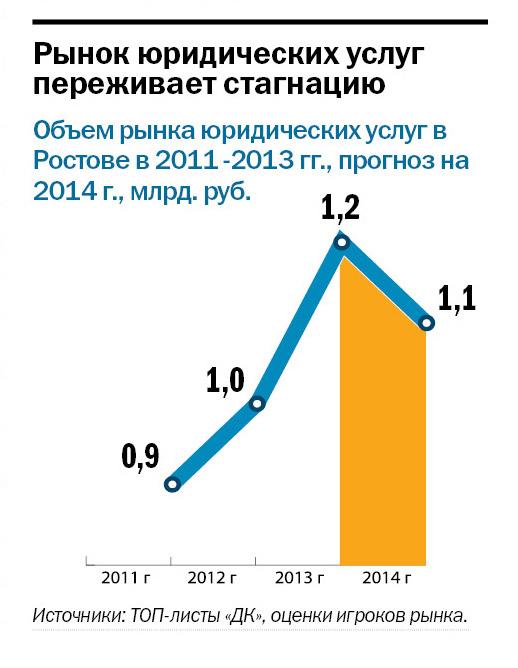 Рейтинг правовых компаний Ростова-на-Дону 2