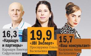 Рейтинг правовых компаний Ростова-на-Дону 4