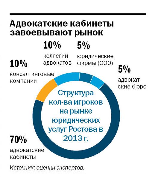 Рейтинг правовых компаний Ростова-на-Дону 5