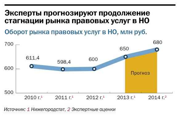 Рейтинг правовых компаний Нижнего Новгорода 16