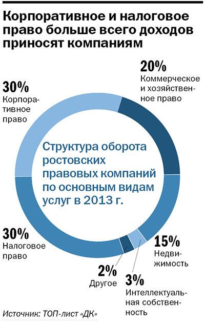 Рейтинг правовых компаний Ростова-на-Дону 3