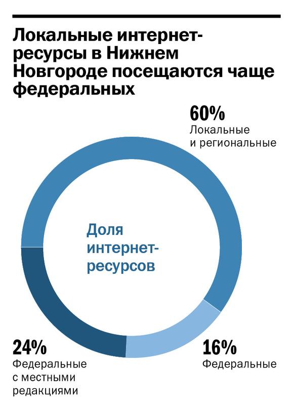 Рейтинг интернет-ресурсов в Нижнем Новгороде 1