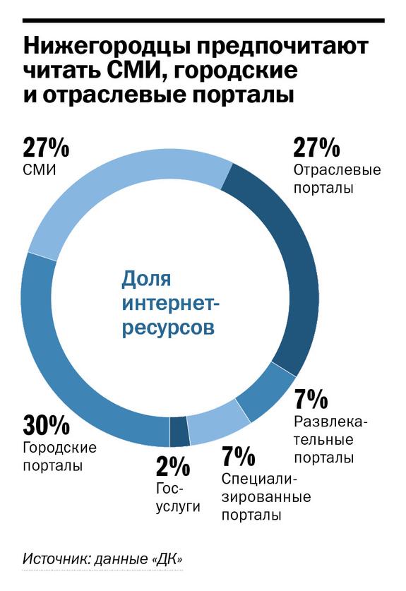 Рейтинг интернет-ресурсов в Нижнем Новгороде 2