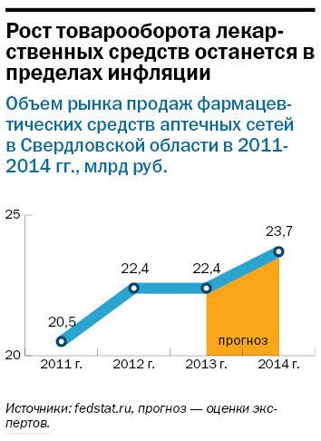 Рейтинг аптечных сетей в Екатеринбурге 2