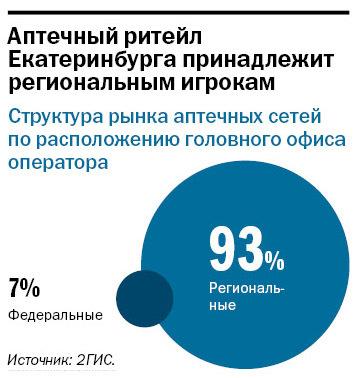 Рейтинг аптечных сетей в Екатеринбурге 3