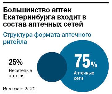 Рейтинг аптечных сетей в Екатеринбурге 4