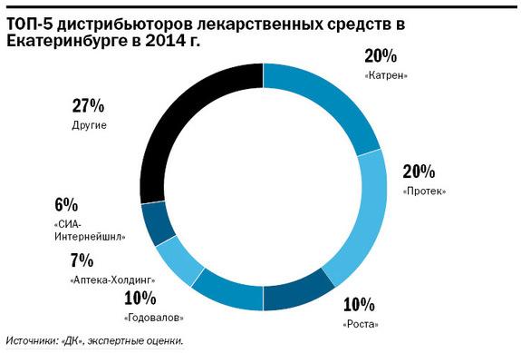 Рейтинг аптечных сетей в Екатеринбурге 5