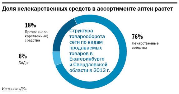 Рейтинг аптечных сетей в Екатеринбурге 6