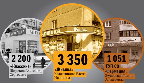 Рейтинг аптечных сетей в Екатеринбурге 7