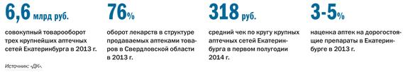 Рейтинг аптечных сетей в Екатеринбурге 1