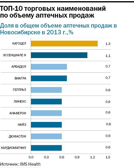 Рейтинг аптечных сетей в Новосибирске 1
