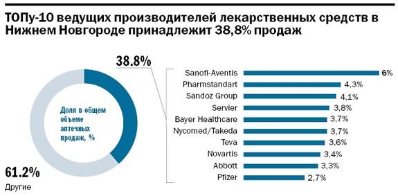 Рейтинг аптечных сетей в Нижнем Новгороде 3