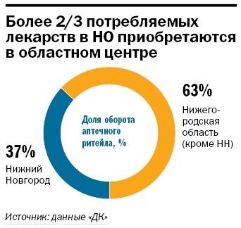 Рейтинг аптечных сетей в Нижнем Новгороде 2