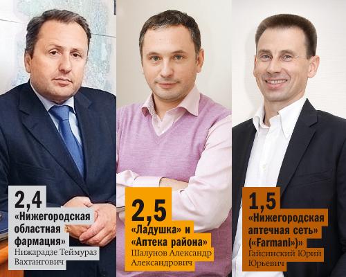 Рейтинг аптечных сетей в Нижнем Новгороде 4