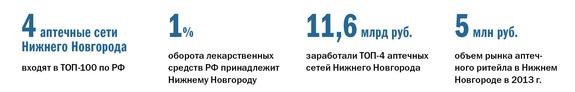 Рейтинг аптечных сетей в Нижнем Новгороде 1