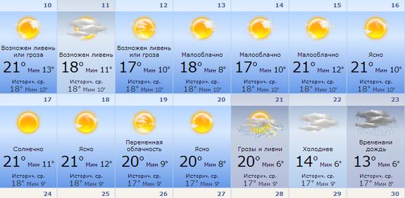 Погода в день города Екатеринбурга 2014