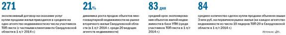 Рейтинг агентств недвижимости Екатеринбурга 2014 8