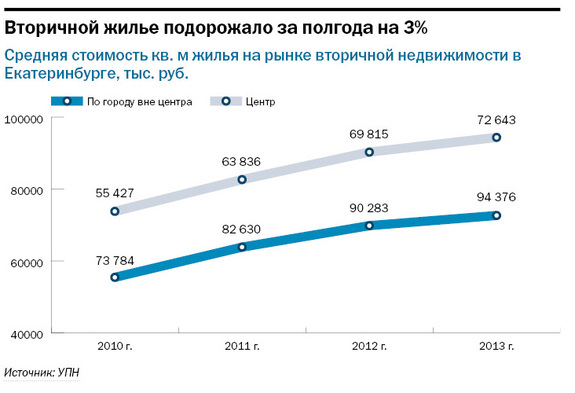 Рейтинг агентств недвижимости Екатеринбурга 2014 11