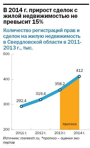 Рейтинг агентств недвижимости Екатеринбурга 2014 13