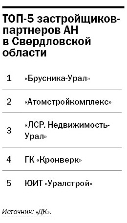 Рейтинг агентств недвижимости Екатеринбурга 2014 9