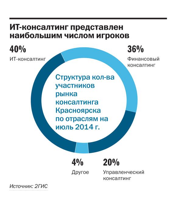 Рейтинг консалтинговых компаний 2
