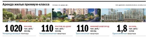 Аренда жилья премиум-класса 1