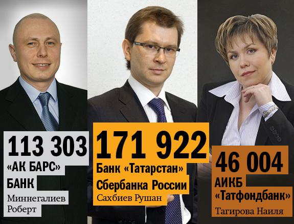 Рейтинг банков Татарстана 23