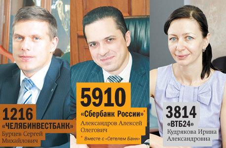 Рейтинг банков Челябинска 58